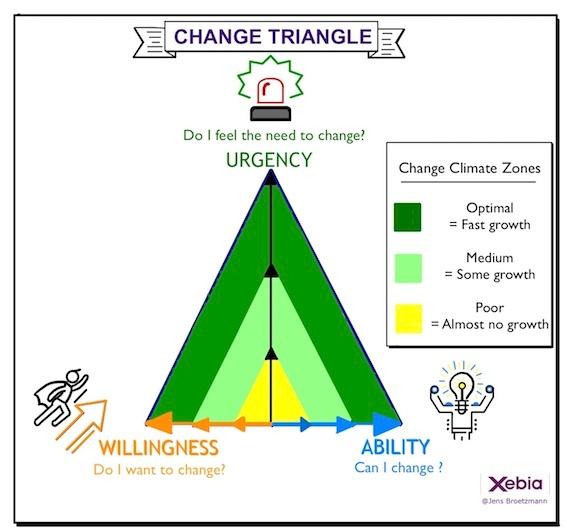 The Change Triangle Model, explained by Jens Broetzmann