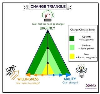 The Change Triangle Model, explained by Jens Broetzmann