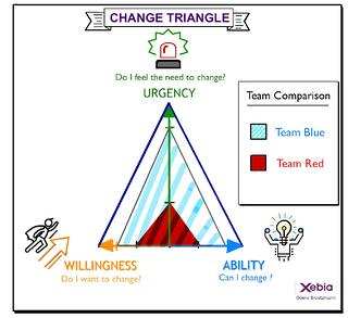 How to Use the Change Triangle Model in Your Daily Coaching Practice