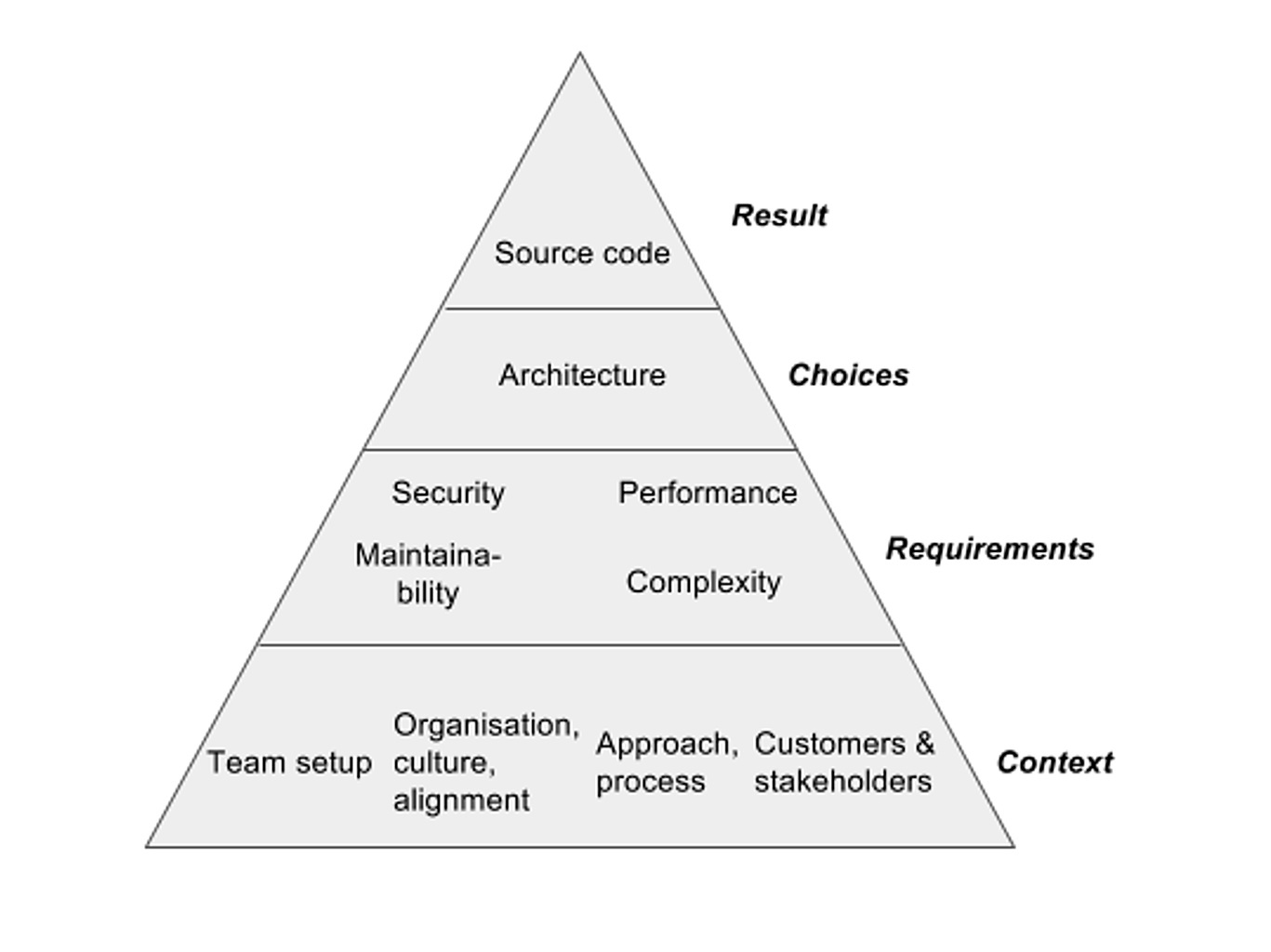 You can improve your software delivery process with a holistic perspective