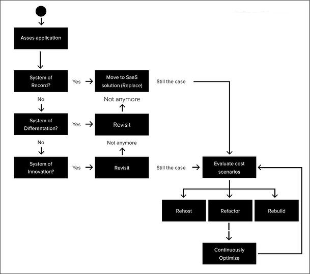 cloud-transiitions-decision-tree-2.jpg
