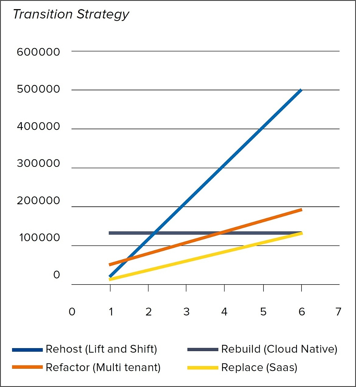 Cloud transition strategy