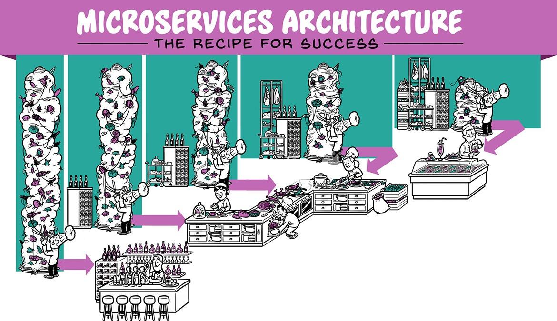 Microservices Architecture - The recipe for success