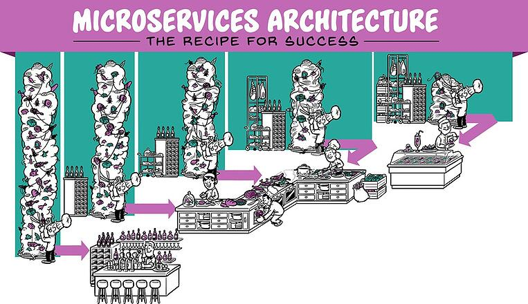 Microservices Architecture - The recipe for success