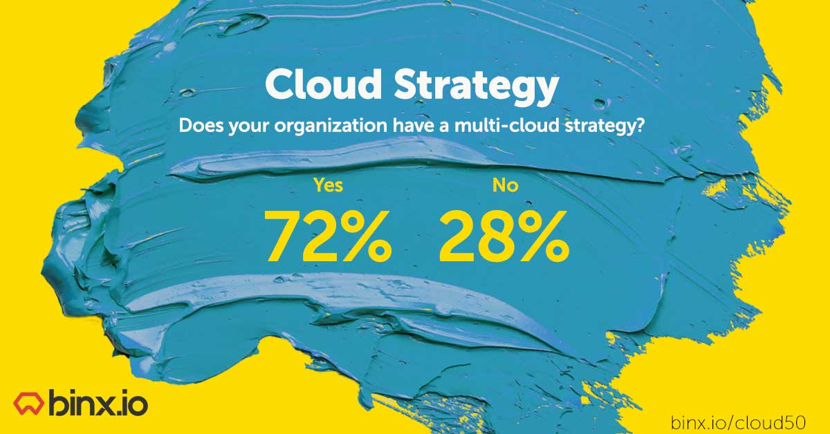 Binx-Cloud-Survey-Strategy-key-figures2