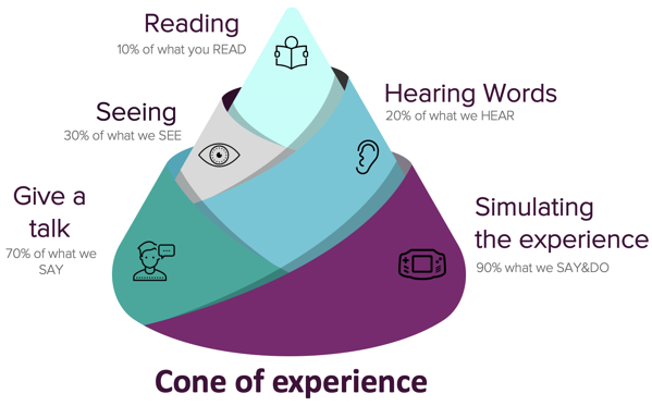 Cone of experience