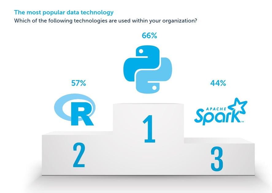 blog-survey-2019-data-50-popular-technology