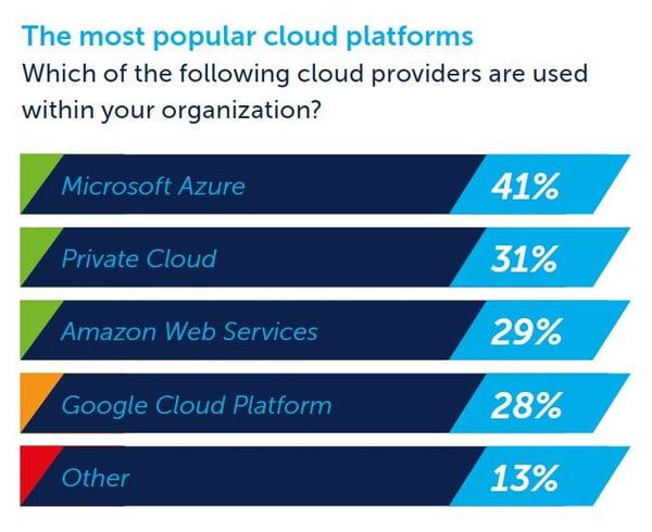 data-50-top-5-cloud