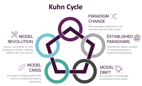 Kuhn Cycle