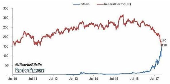 Bitcoin vs. General Electric - Market Cap (Billions)