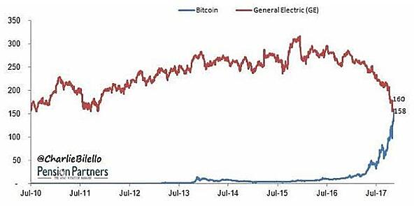 Bitcoin vs. General Electric - Market Cap (Billions)