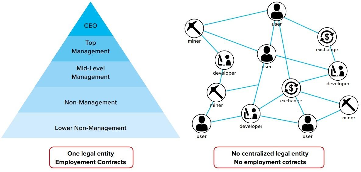 Traditional Organizations vs. Decentralized Autonomous Organisation