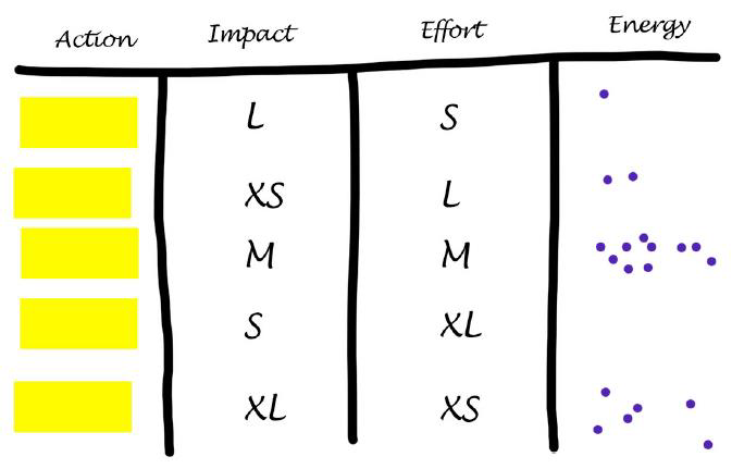 Xebia Remote Sprint Retrospective